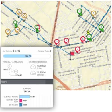Promotores com gestão on line de localização e efetividade com tempo e permanência em loja, com relatório de controle de validade e estoque nos clientes e mapa de calor.